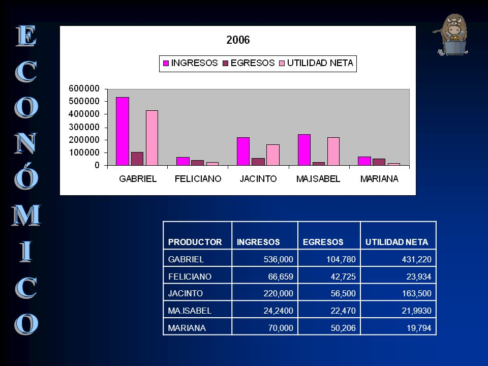 ECONÓMICO PRODUCTOR INGRESOS EGRESOS UTILIDAD NETA GABRIEL 536,000