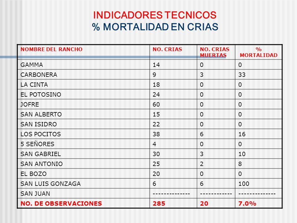 INDICADORES TECNICOS % MORTALIDAD EN CRIAS