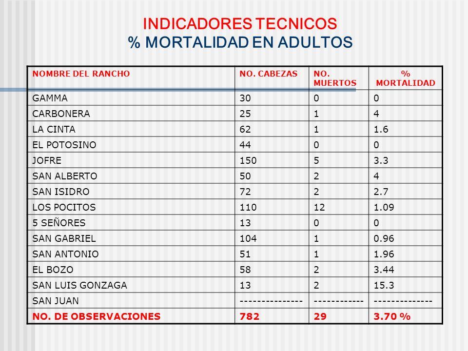 INDICADORES TECNICOS % MORTALIDAD EN ADULTOS
