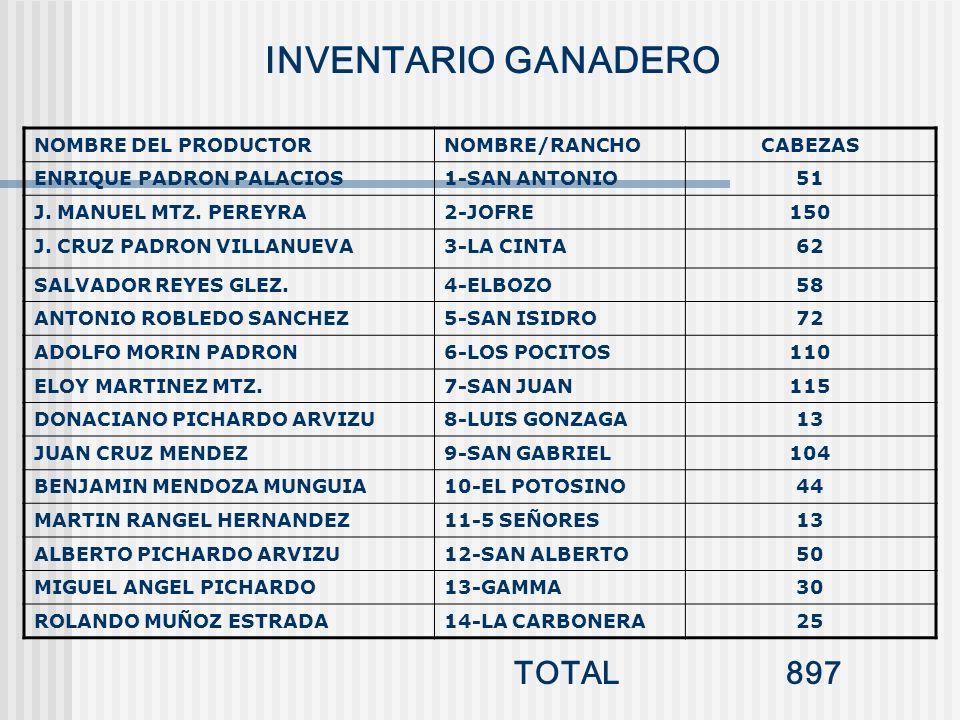 INVENTARIO GANADERO TOTAL 897 NOMBRE DEL PRODUCTOR NOMBRE/RANCHO