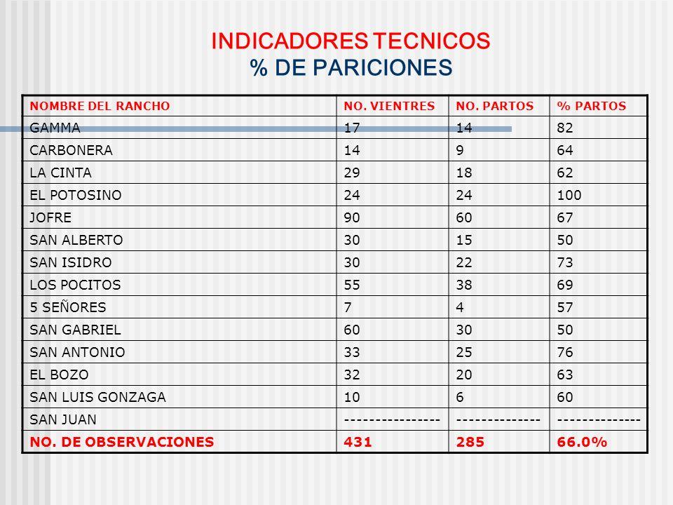 INDICADORES TECNICOS % DE PARICIONES