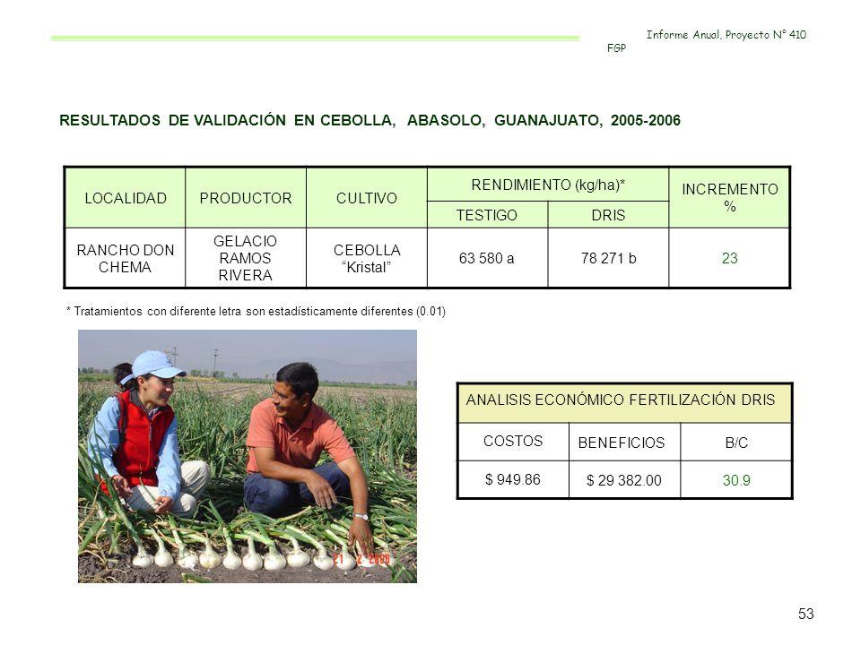 RESULTADOS DE VALIDACIÓN EN CEBOLLA, ABASOLO, GUANAJUATO, 2005-2006