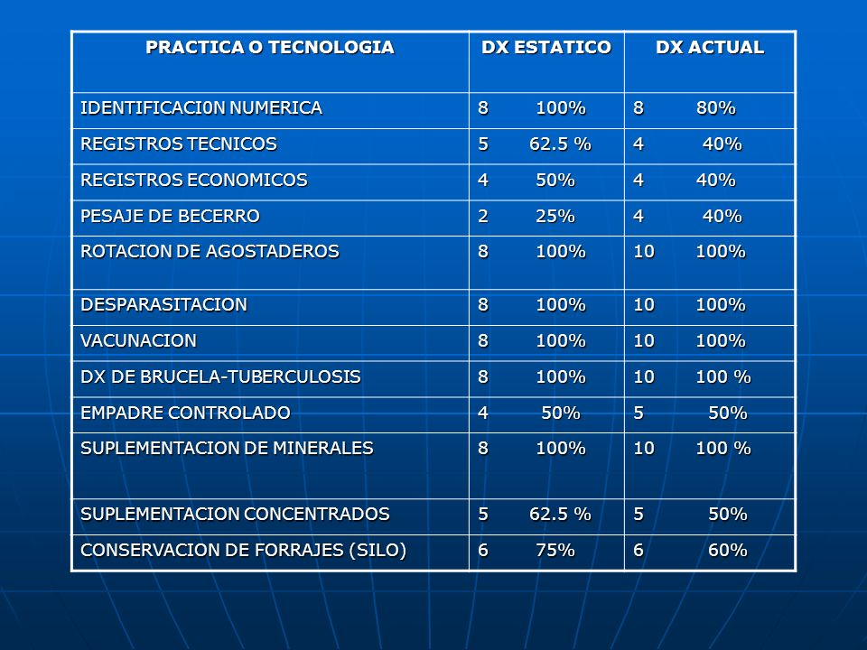 PRACTICA O TECNOLOGIA DX ESTATICO. DX ACTUAL. IDENTIFICACI0N NUMERICA. 8 100% 8 80%