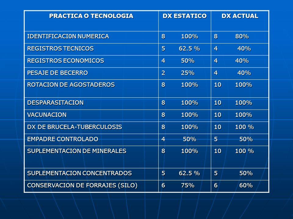 PRACTICA O TECNOLOGIADX ESTATICO. DX ACTUAL. IDENTIFICACI0N NUMERICA. 8 100% 8 80% REGISTROS TECNICOS.