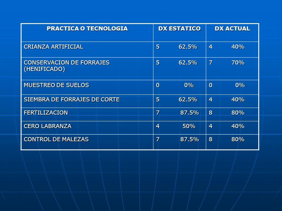 PRACTICA O TECNOLOGIADX ESTATICO. DX ACTUAL. CRIANZA ARTIFICIAL. 5 62.5% 4 40% CONSERVACION DE FORRAJES (HENIFICADO)