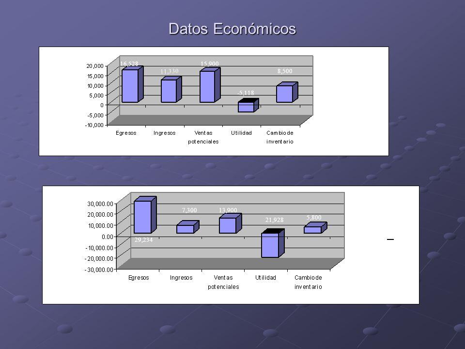 Datos Económicos Susana Parra Período 12 meses Martín Cabrera