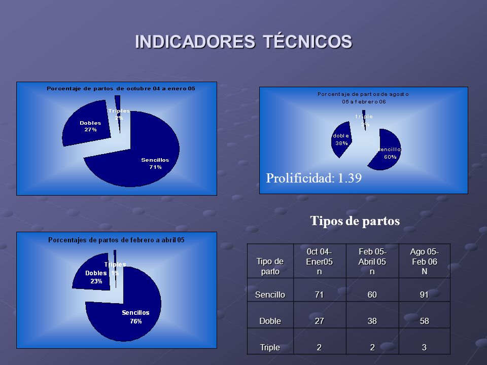 INDICADORES TÉCNICOS Prolificidad: 1.39 Tipos de partos Tipo de parto