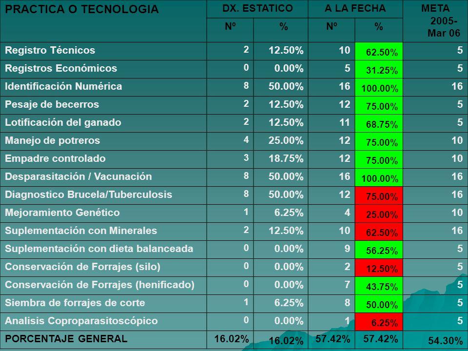 PRACTICA O TECNOLOGIA DX. ESTATICO A LA FECHA META 2005-Mar 06 Nº %