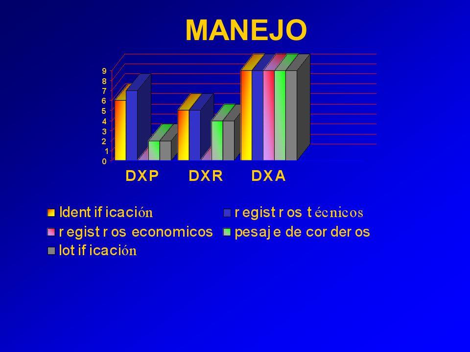 MANEJO