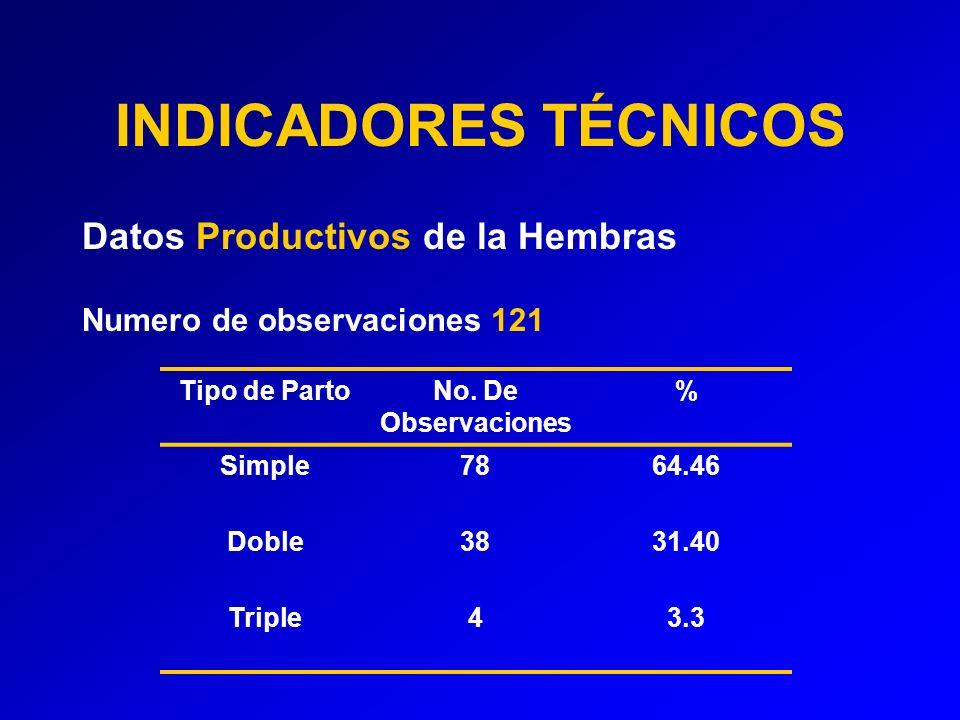 INDICADORES TÉCNICOS Datos Productivos de la Hembras