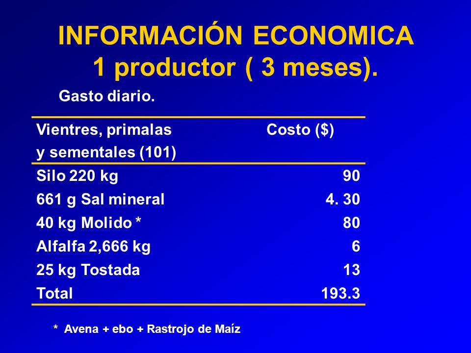 INFORMACIÓN ECONOMICA 1 productor ( 3 meses).