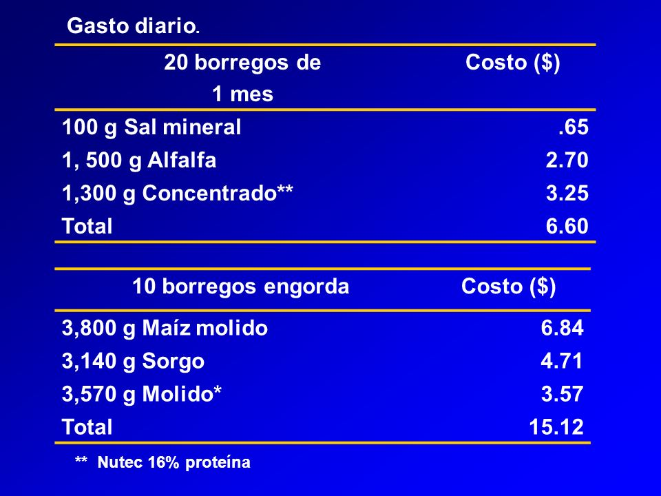 20 borregos de 1 mes Costo ($) 10 borregos engorda Costo ($)