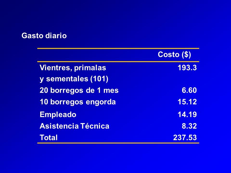 Gasto diario Costo ($) Vientres, primalas. y sementales (101) 193.3. 20 borregos de 1 mes. 6.60.