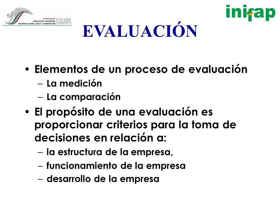 EVALUACIÓN Elementos de un proceso de evaluación