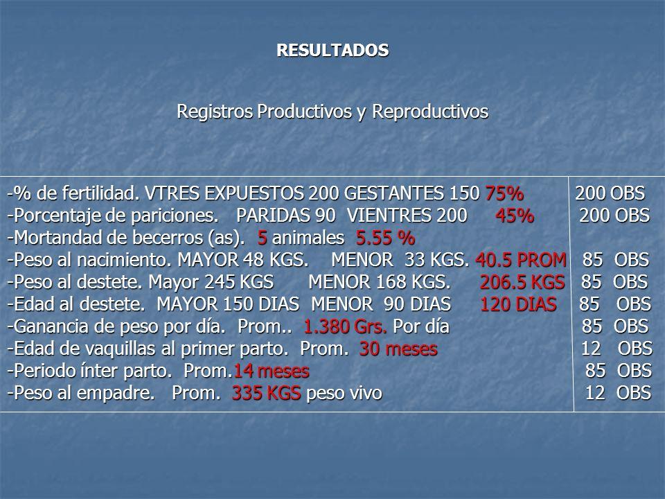 Registros Productivos y Reproductivos