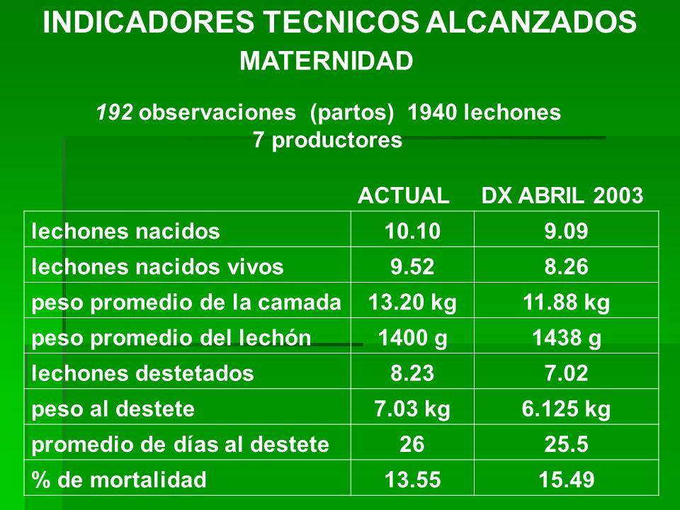INDICADORES TECNICOS ALCANZADOS
