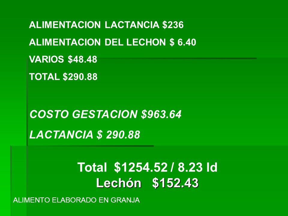 Total $1254.52 / 8.23 ld Lechón $152.43 COSTO GESTACION $963.64