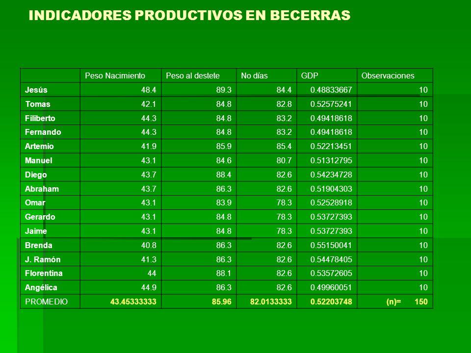 INDICADORES PRODUCTIVOS EN BECERRAS