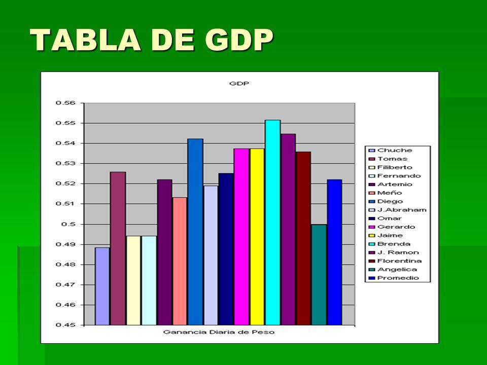 TABLA DE GDP