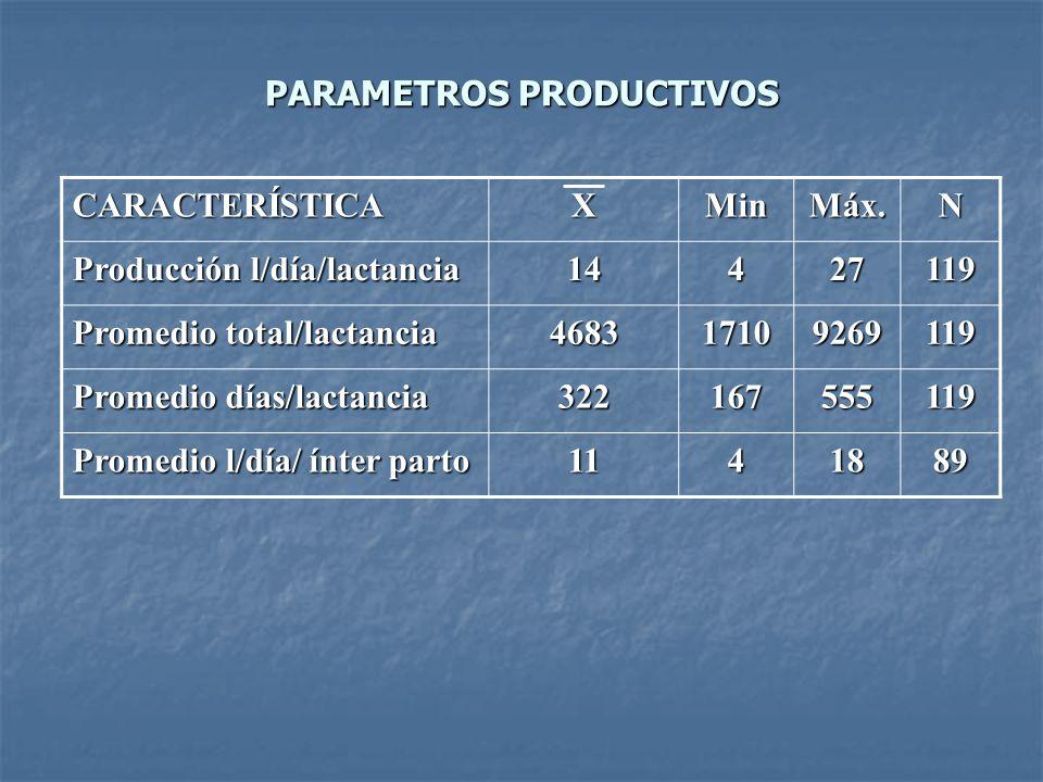 PARAMETROS PRODUCTIVOS