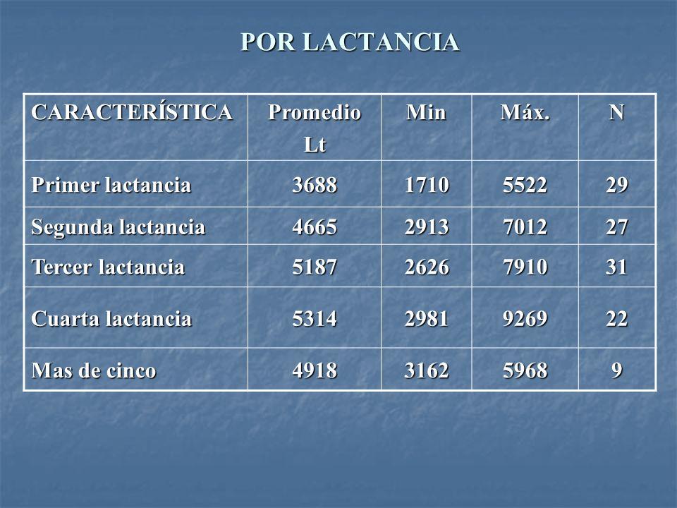 POR LACTANCIA CARACTERÍSTICA Promedio Lt Min Máx. N Primer lactancia