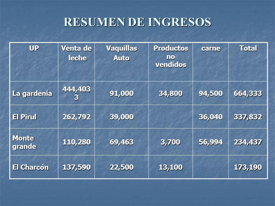 RESUMEN DE INGRESOS UP Venta de leche Vaquillas Auto