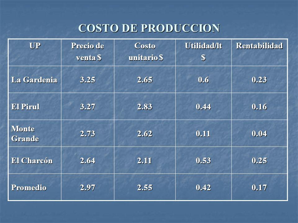 COSTO DE PRODUCCION UP Precio de venta $ Costo unitario $ Utilidad/lt