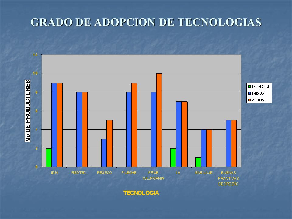 GRADO DE ADOPCION DE TECNOLOGIAS
