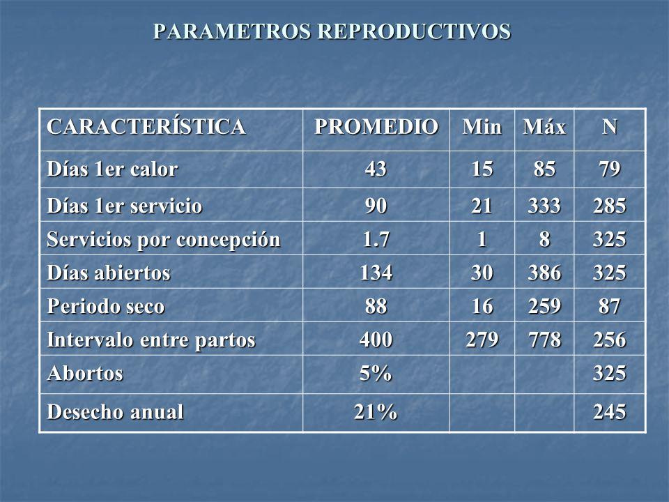 PARAMETROS REPRODUCTIVOS