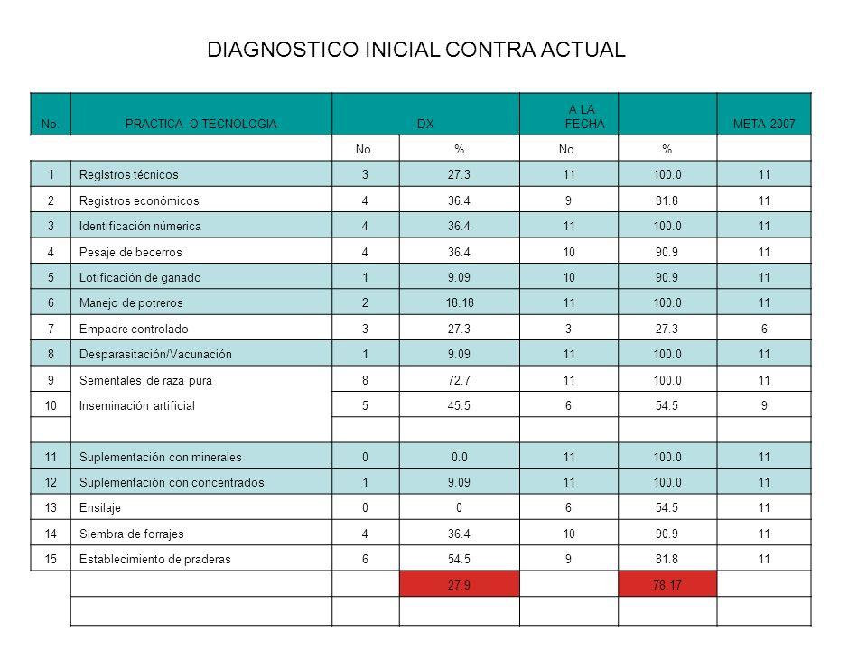 DIAGNOSTICO INICIAL CONTRA ACTUAL