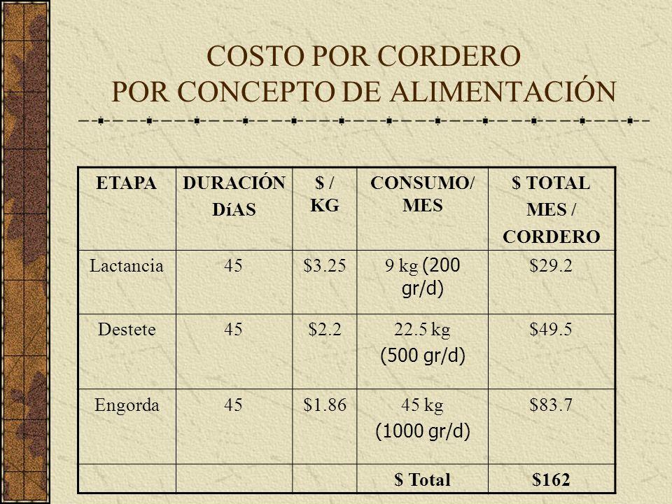 COSTO POR CORDERO POR CONCEPTO DE ALIMENTACIÓN