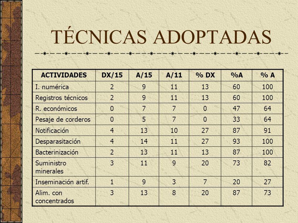 TÉCNICAS ADOPTADAS ACTIVIDADES DX/15 A/15 A/11 % DX %A % A I. numérica