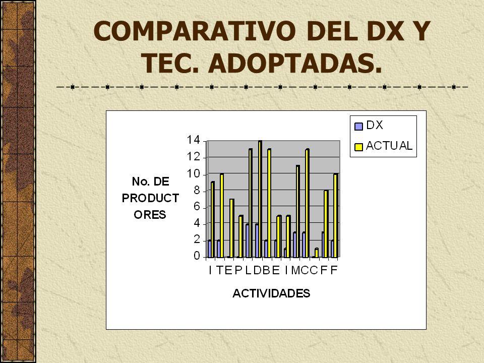 COMPARATIVO DEL DX Y TEC. ADOPTADAS.