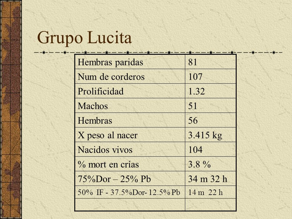 Grupo Lucita Hembras paridas 81 Num de corderos 107 Prolificidad 1.32