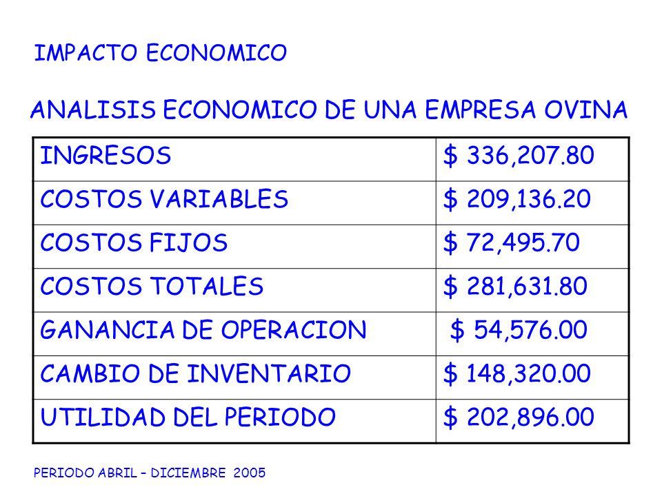 ANALISIS ECONOMICO DE UNA EMPRESA OVINA INGRESOS $ 336,207.80