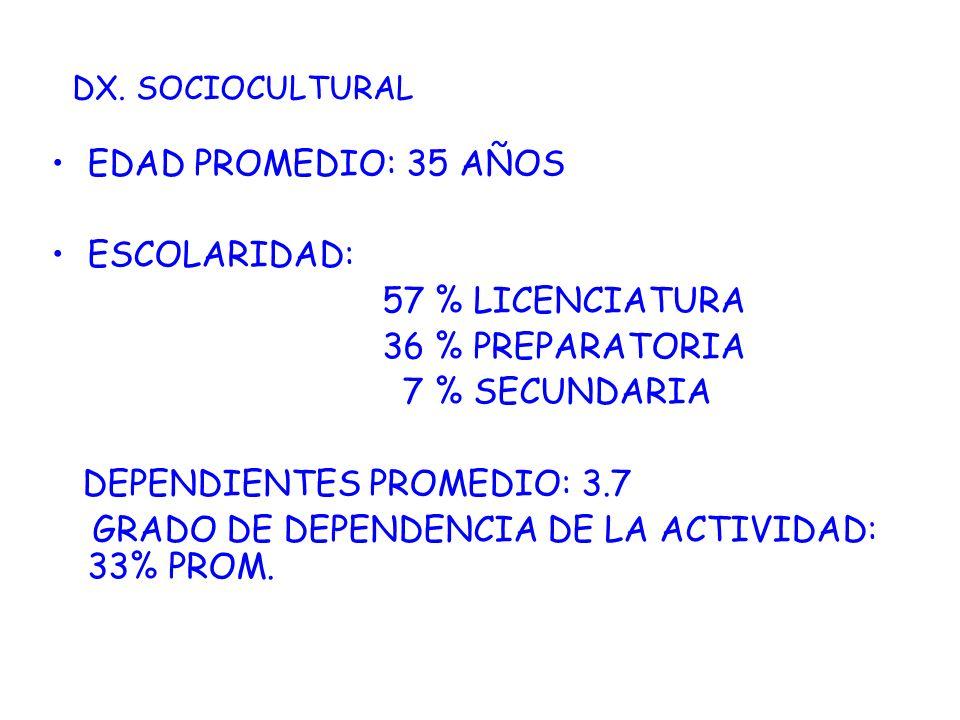 DEPENDIENTES PROMEDIO: 3.7