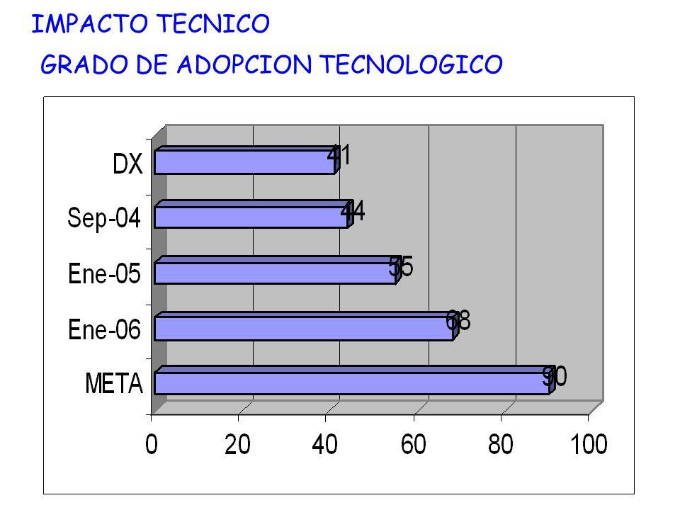 IMPACTO TECNICO GRADO DE ADOPCION TECNOLOGICO