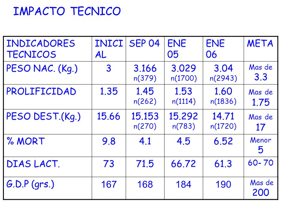 IMPACTO TECNICO 167 168 184 190 INDICADORES TECNICOS INICIAL SEP 04