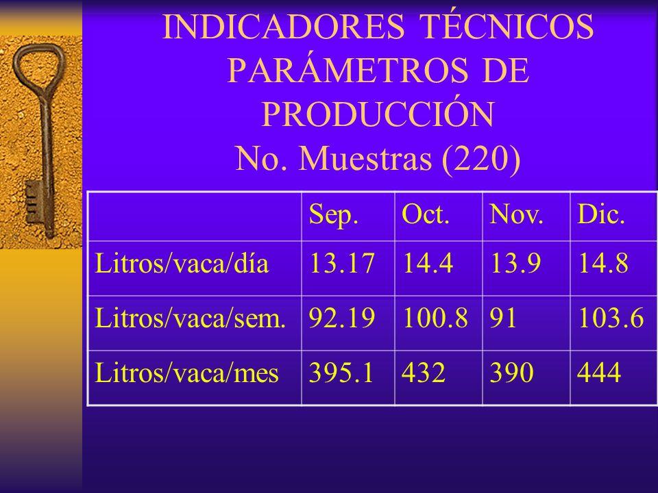 INDICADORES TÉCNICOS PARÁMETROS DE PRODUCCIÓN No. Muestras (220)