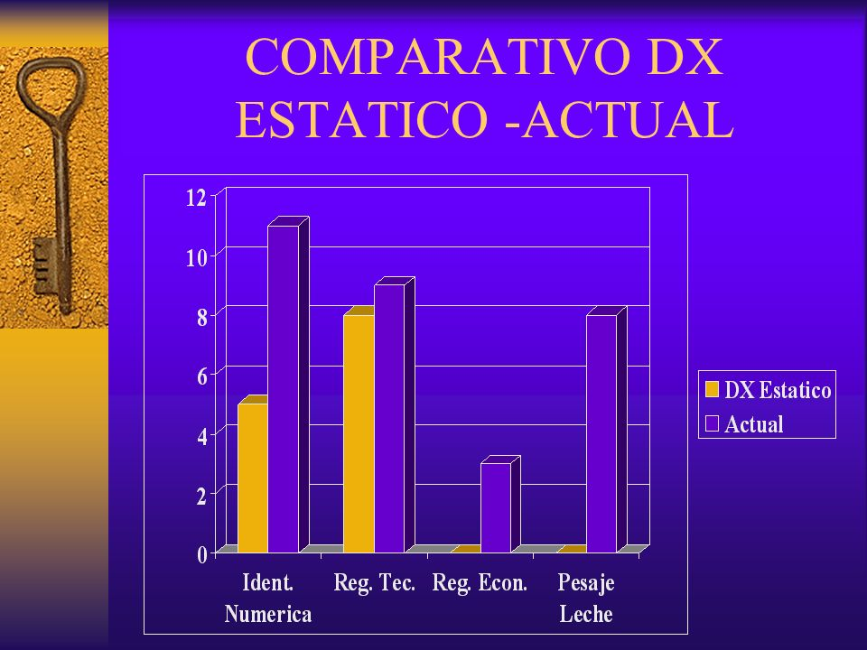 COMPARATIVO DX ESTATICO -ACTUAL