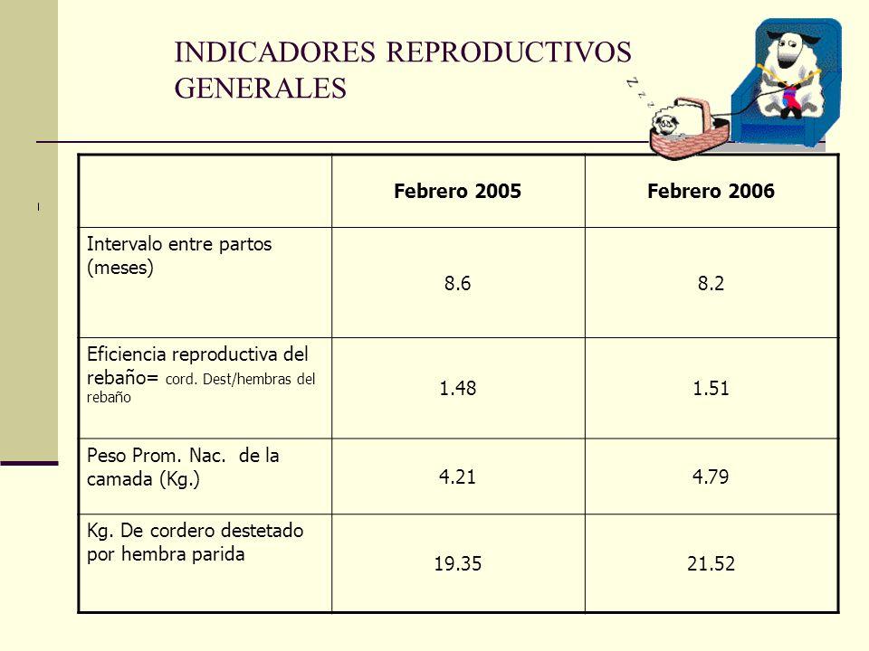 INDICADORES REPRODUCTIVOS GENERALES