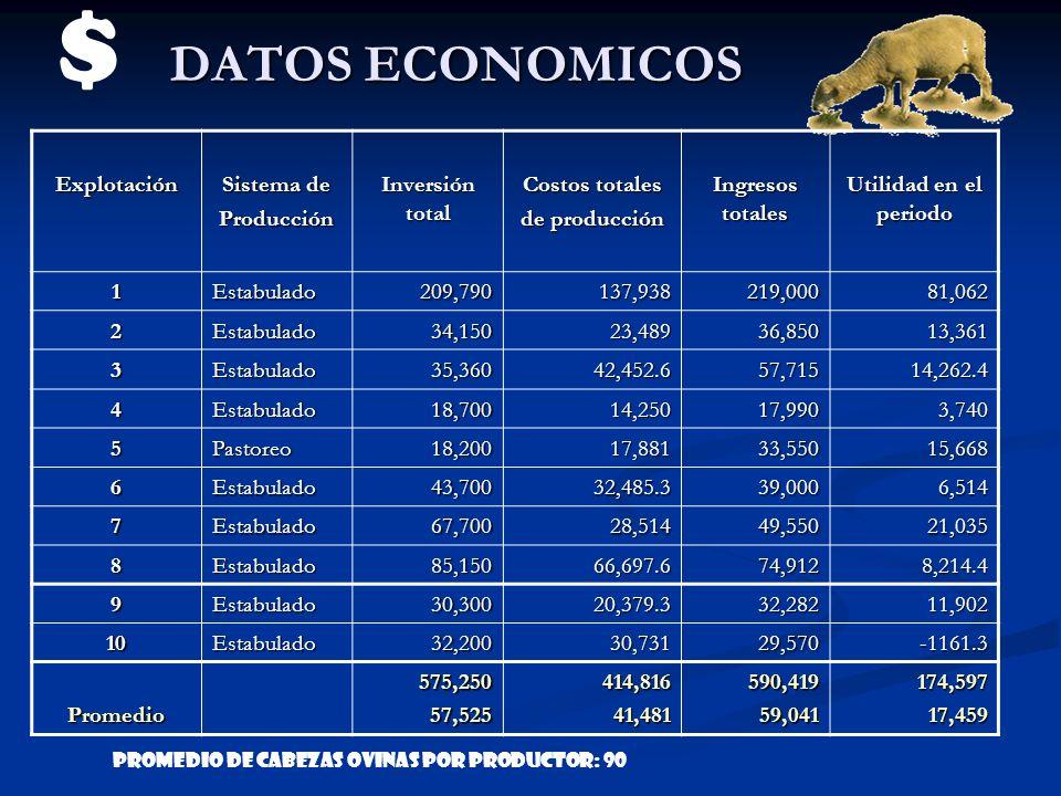 $ DATOS ECONOMICOS Explotación Sistema de Producción Inversión total