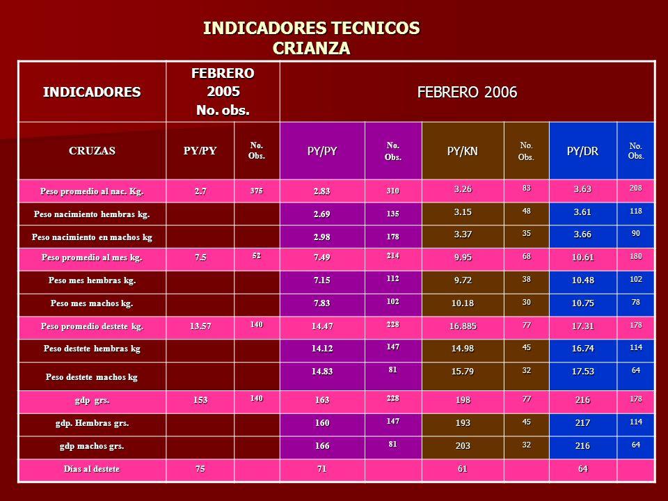 INDICADORES TECNICOS CRIANZA