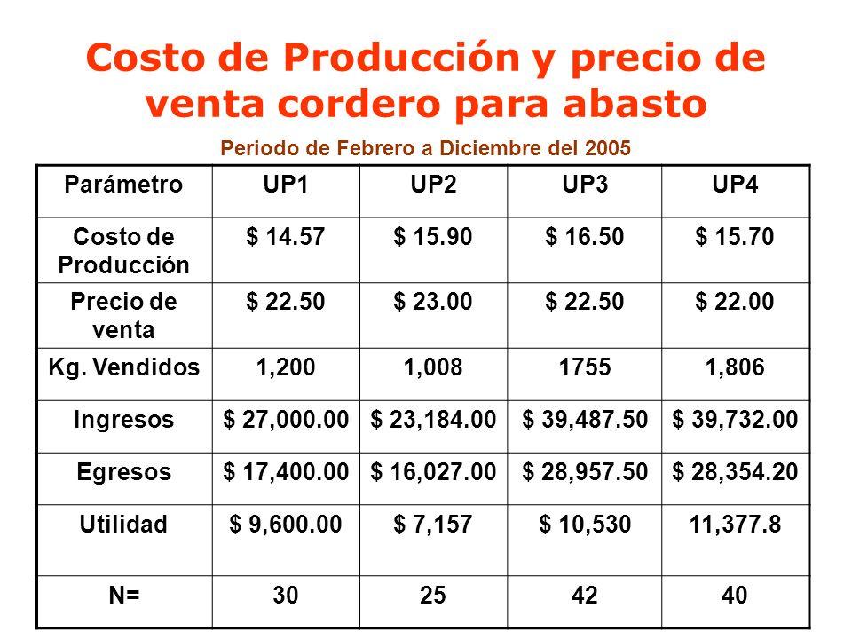 Costo de Producción y precio de venta cordero para abasto