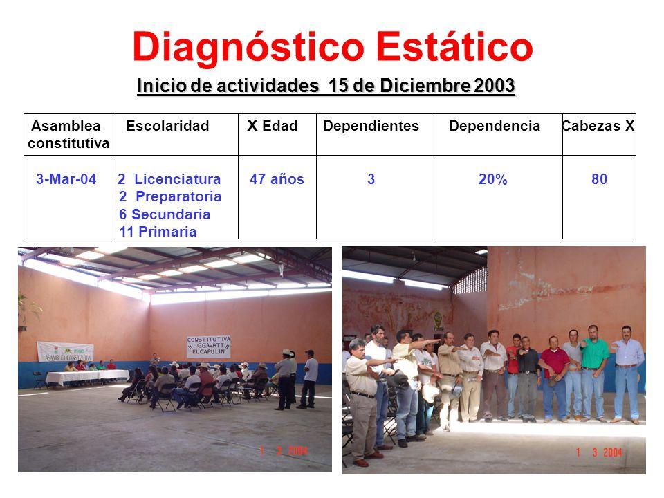 Inicio de actividades 15 de Diciembre 2003
