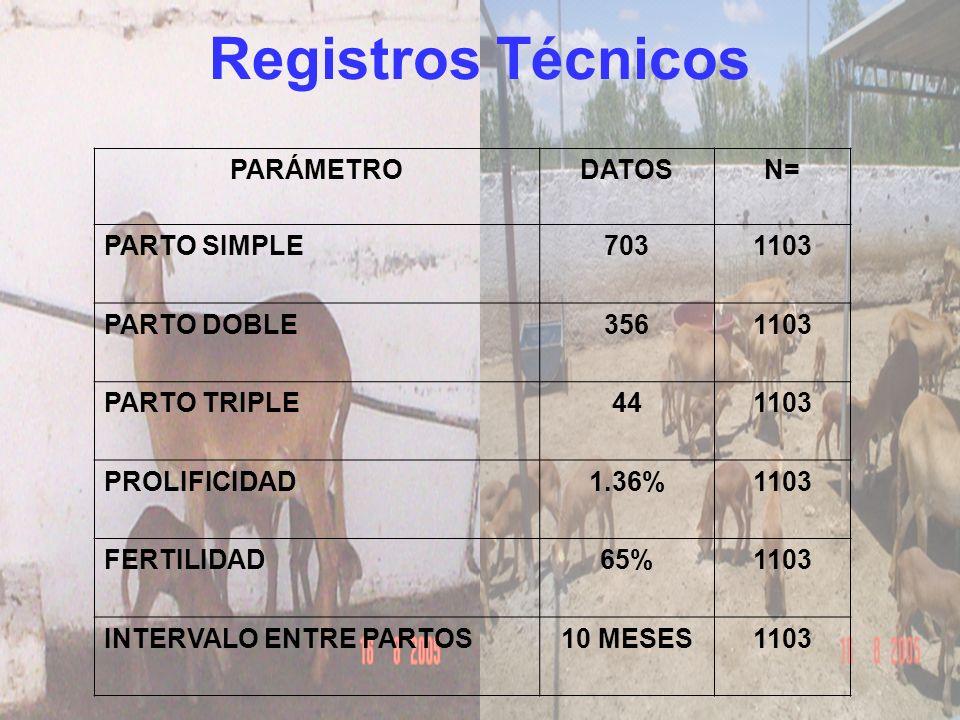 Registros Técnicos PARÁMETRO DATOS N= PARTO SIMPLE 703 1103