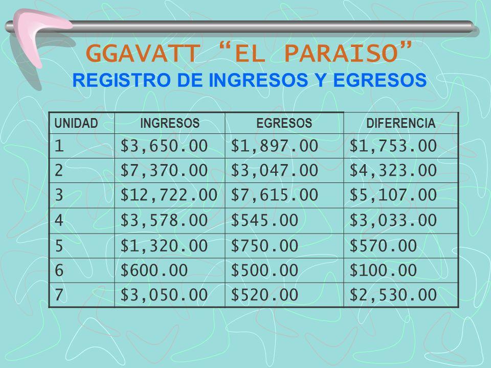 GGAVATT EL PARAISO REGISTRO DE INGRESOS Y EGRESOS