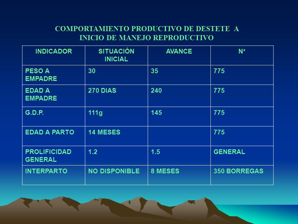COMPORTAMIENTO PRODUCTIVO DE DESTETE A INICIO DE MANEJO REPRODUCTIVO
