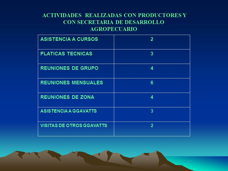 ACTIVIDADES REALIZADAS CON PRODUCTORES Y CON SECRETARIA DE DESARROLLO AGROPECUARIO