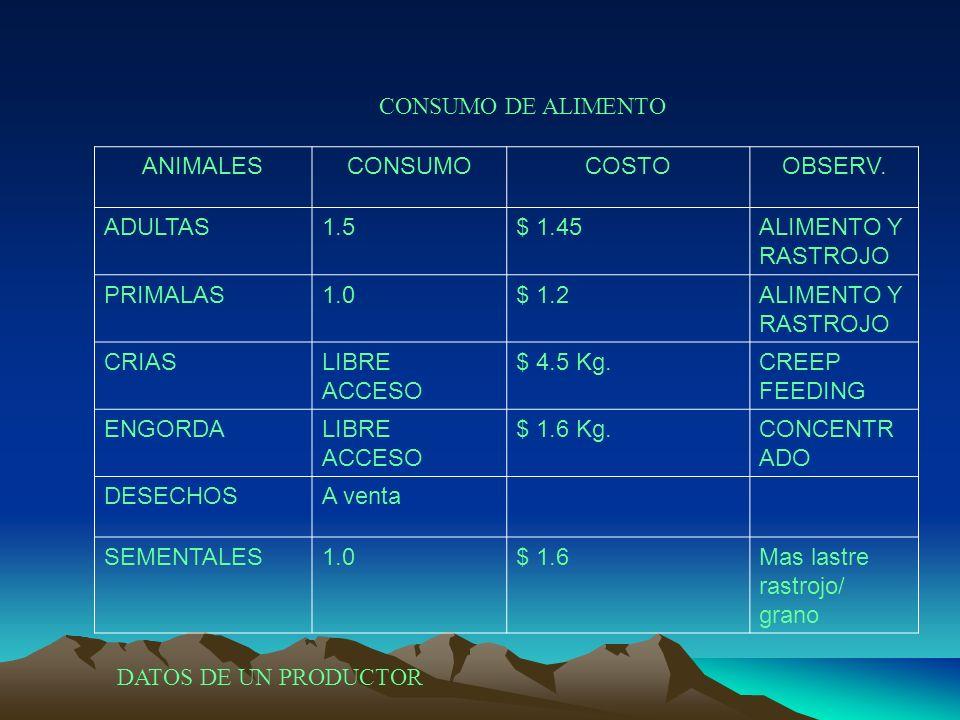 CONSUMO DE ALIMENTO ANIMALES. CONSUMO. COSTO. OBSERV. ADULTAS. 1.5. $ 1.45. ALIMENTO Y RASTROJO.